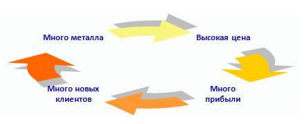 круговорот черного лома
